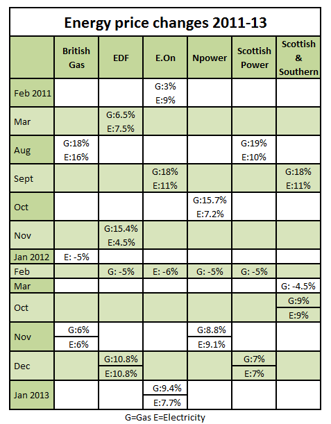 Energy Price Changes