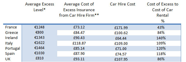 Easter Car Hire Excess Insurance Expense