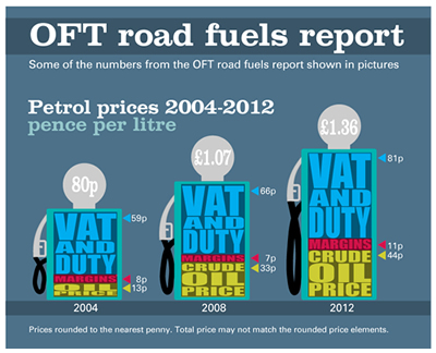 Petrol price breakdown